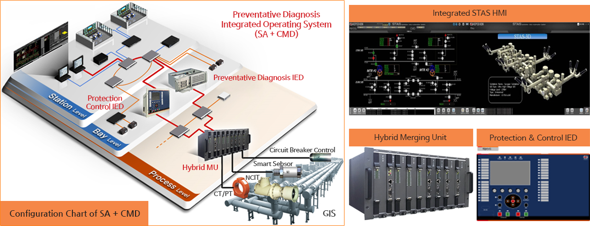 CMD Integration System for Extra High Voltage GIS ... on